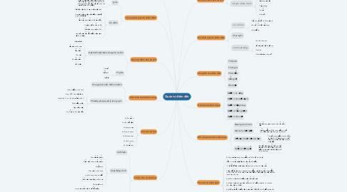 Mind Map: Quản trị điểm đến