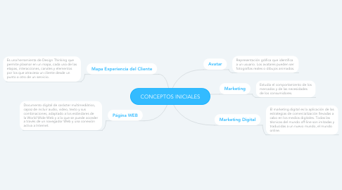 Mind Map: CONCEPTOS INICIALES