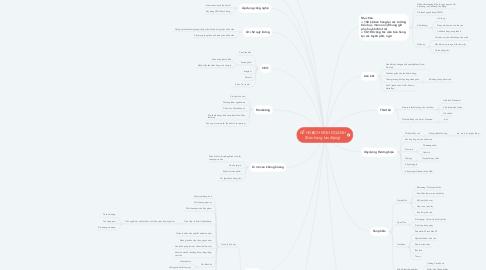 Mind Map: KẾ HOẠCH KINH DOANH (Bán hàng lưu động)