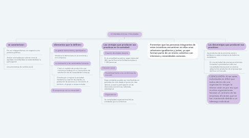 Mind Map: ECONOMÍA SOCIAL Y SOLIDARIA