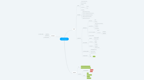 Mind Map: LIEUTENANT