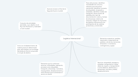 Mind Map: Logística Internacional