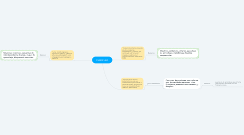 Mind Map: CURRÍCULO