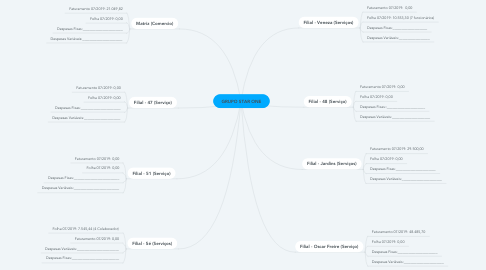 Mind Map: GRUPO STAR ONE