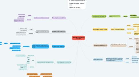 Mind Map: Tipos de investigación científica
