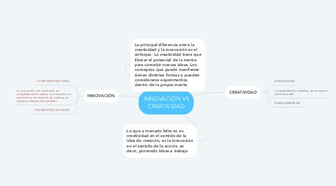 Mind Map: INNOVACIÓN VS CREATIVIDAD