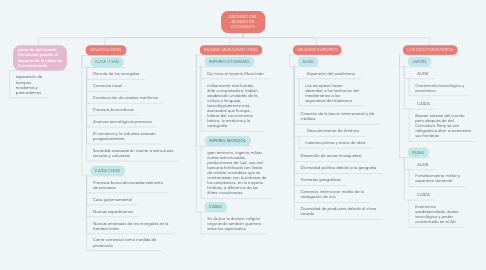 Mind Map: ASCENSO DEL MUNDO DE OCCIDENTE