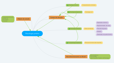 Mind Map: Psicologia jurídica