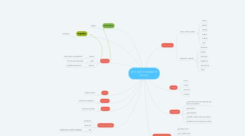 Mind Map: ¿Por qué investigar el futuro?