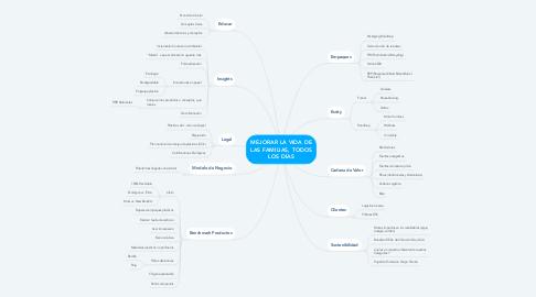 Mind Map: MEJORAR LA VIDA DE LAS FAMILIAS, TODOS LOS DÍAS