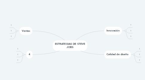 Mind Map: ESTRATEGIAS DE STEVE JOBS