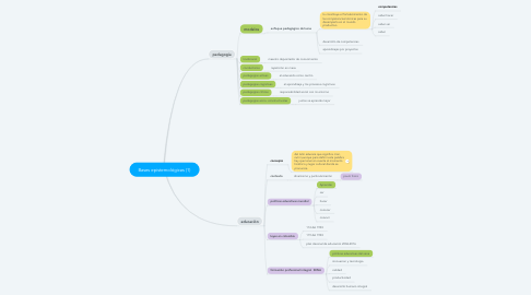Mind Map: Bases epistemológicas (1)