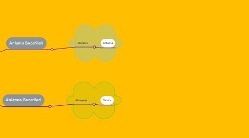 Mind Map: Anlama ve Anlatma Becerileri
