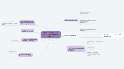 Mind Map: PRINCIPIOS GENERALES DE LA EDUCACION EN ADULTOS