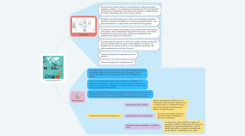 Mind Map: Proceso de Refinación