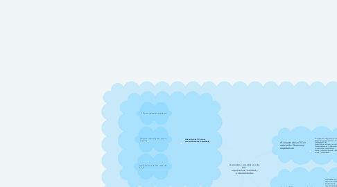 Mind Map: Aprender y enseñar con las TIC:  expectativas, realidad y potencialidades