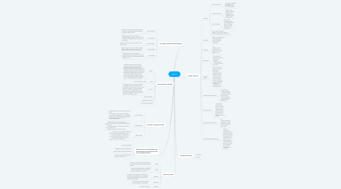 Mind Map: AOS 1