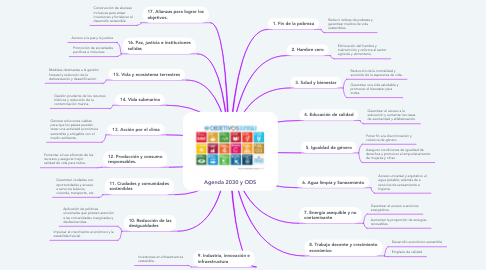 Mind Map: Agenda 2030 y ODS