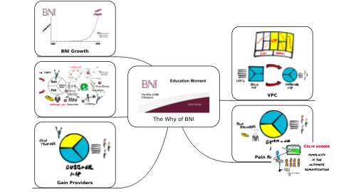 Mind Map: The Why of BNI