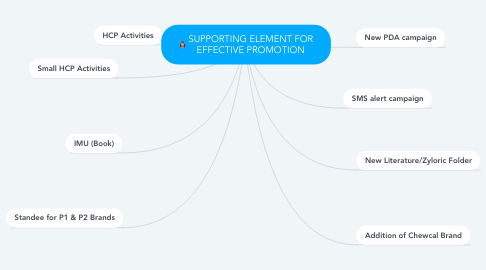 Mind Map: SUPPORTING ELEMENT FOR EFFECTIVE PROMOTION