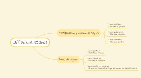Mind Map: LEY DE LOS SIGNOS
