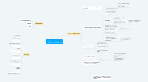 Mind Map: Desenvolvimento Organizacional Sustentável