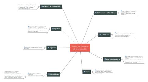 Mind Map: Diseño del Proyecto de Investigación
