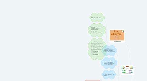 Mind Map: El Sustantivo, Adjetivo y Adverbio