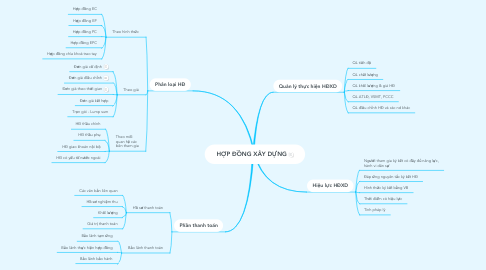 Mind Map: HỢP ĐỒNG XÂY DỰNG