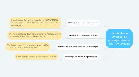 Mind Map: Instalação de Unidade de produção mineral em Pernambuco