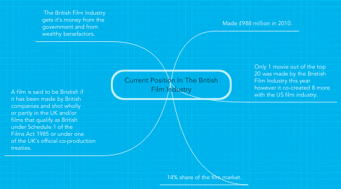 Mind Map: Current Position In The British Film Industry