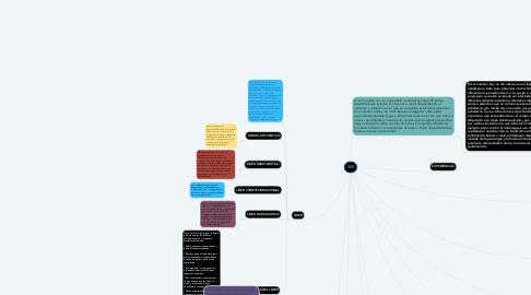 Mind Map: SER