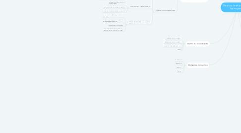 Mind Map: Sistemas de Información en las empresas