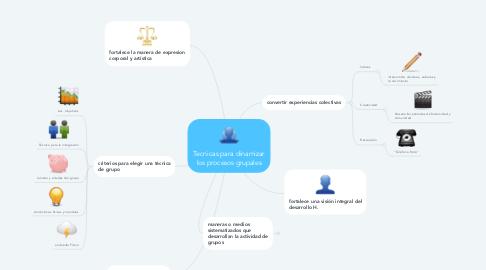 Mind Map: Tecnicas para dinamizar los procesos grupales