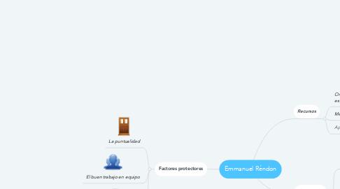 Mind Map: Emmanuel Réndon