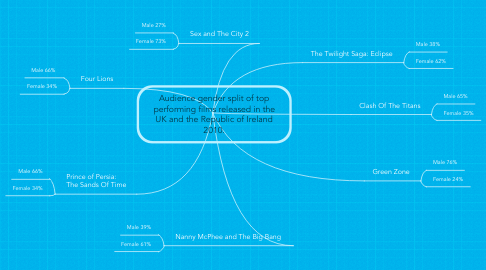 Mind Map: Audience gender split of top performing films released in the UK and the Republic of Ireland 2010.
