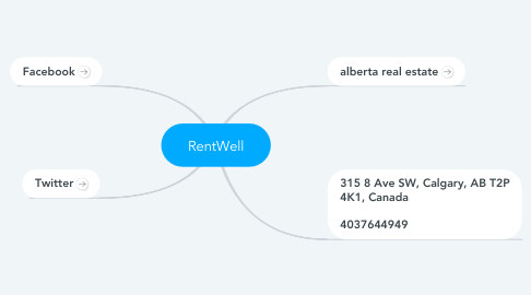 Mind Map: RentWell