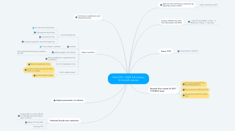 Mind Map: Fine YTO - FSSS 5-8 micron, 8 t/month volume