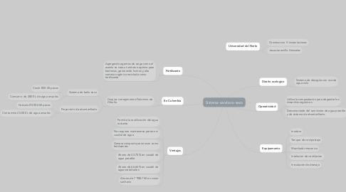 Mind Map: Sistema sanitario seco