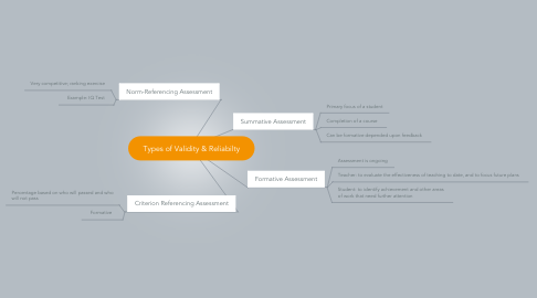 Mind Map: Types of Validity & Reliabilty