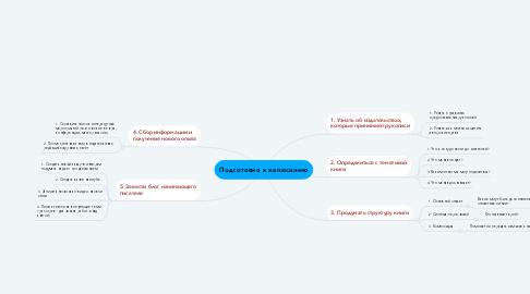 Mind Map: Подготовка к написанию