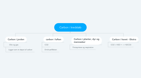 Mind Map: Carbon i kredsløb