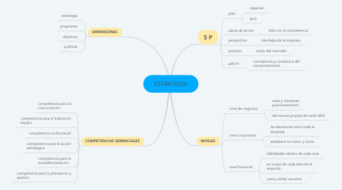 Mind Map: ESTRATEGIA