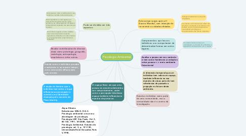 Mind Map: Psicologia Ambiental