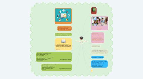 Mind Map: Aula Invertida con Tecnologías Emergentes en Ambientes Virtuales