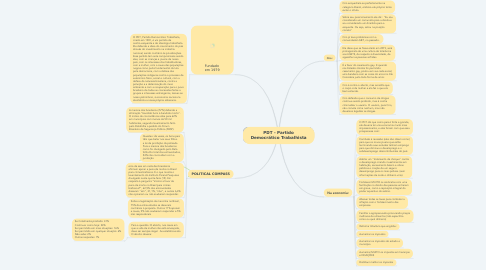 Mind Map: PDT - Partido Democrático Trabalhista