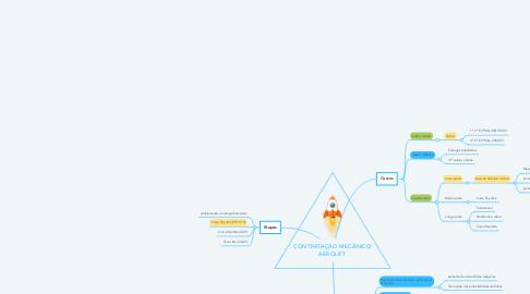 Mind Map: CONTRATAÇÃO MECÂNICO AEROLIFT