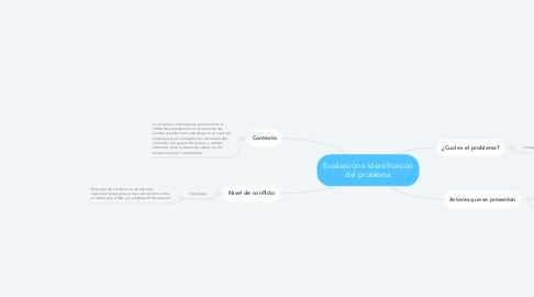 Mind Map: Evaluación e identificación del problema