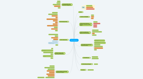 Mind Map: ELC LA library