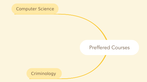 Mind Map: Preffered Courses